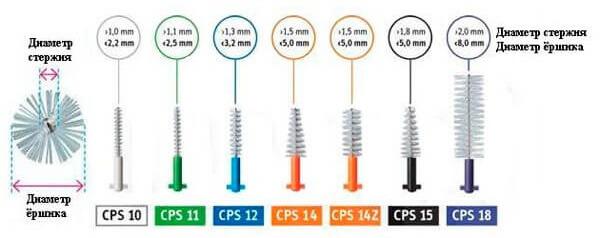 набор CPS Regular