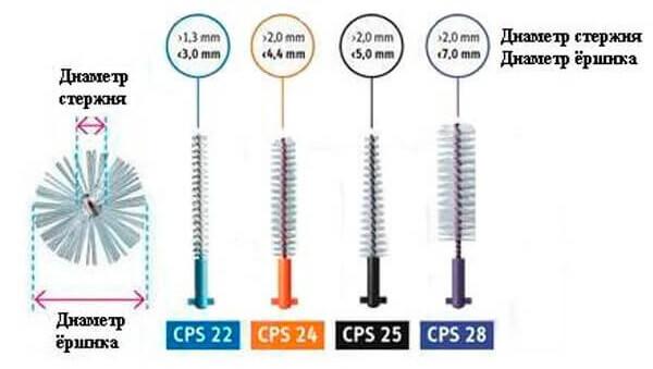 CPS Strong & Implant для имплантов