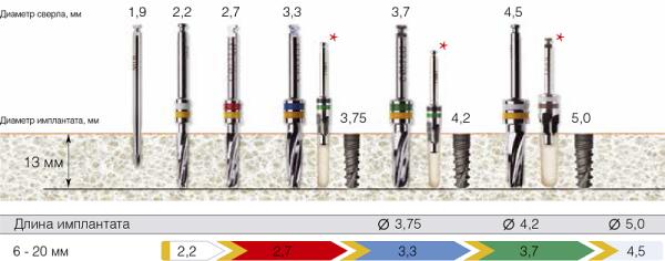Модели имплантов Alpha dent