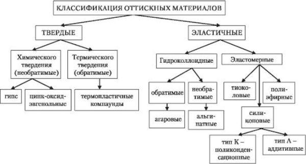 Классификация оттискных материалов в стоматологии