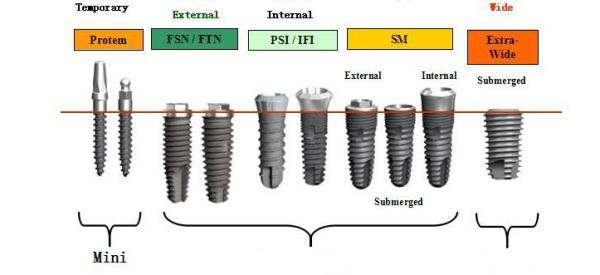 Ассортимент имплантов Дио