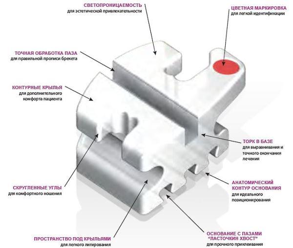 Особенности конструкций